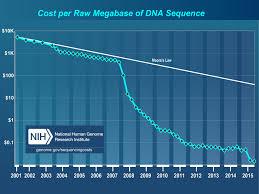 the big data ecosystem for science genomics
