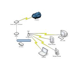 membuat jaringan wifi lancar fujirat s blogs membangun jaringan warnet wifi