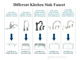Kitchen Faucet Atlanta Kitchen Faucet Manufacturers Faucet Brands Gallery In Kitchen
