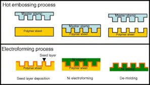nickel electroforming fabrication of 50 nm patterned nickel st with hot embossing and