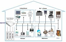 home service plans intallis support plans home networking