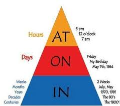 prepositions in on and at preposicionesingles