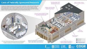 research u0026 science
