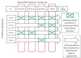 Value Stream Map Value Chain Vs Value Stream