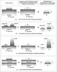 Resting Space Wave Scattering Of Complex Local Site In A Layered Half Space By