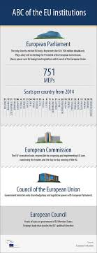of the europa council of the european union european union