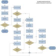 26 best hr flow chart images on pinterest charts organizational
