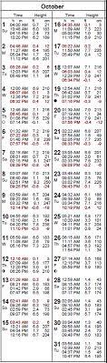 tide table florence oregon 2017 tides by month october