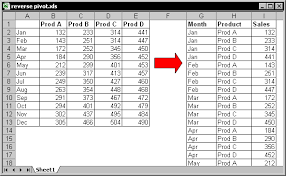 Creating A Pivot Table In Excel Excel Tips From John Walkenbach Creating A Database Table From A