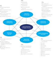 help desk organizational structure apollo health street