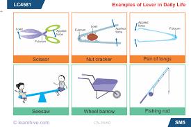 simple machines lesson 0734 tqa explorer