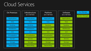 difference between different cloud services