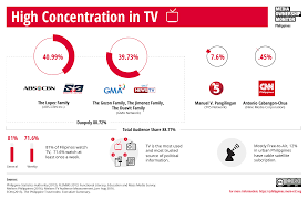 tv outlets philippines media ownership monitor