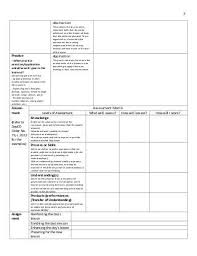 how much does an iplan table cost deped k to 12 lesson plan template iplan pinterest lesson plan