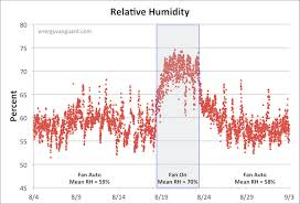 Recommended Basement Humidity Level - this thermostat setting can cost you money and make you sick