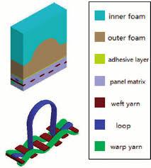 sketch of the mesoscopic model of u cor u cor looped fabric