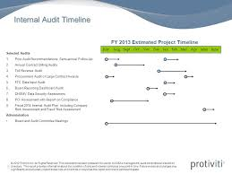 your internal audit team ppt download