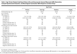 cramped synchronized general movements in preterm infants as an