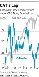 how caterpillar u0027s big bet backfired wsj