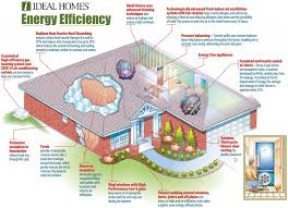 Energy Efficient Small House Plans Central Heating Underfloor Wellington Queenstown Christchurch