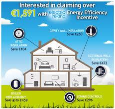 energy efficiency incentive partners churchfield ireland