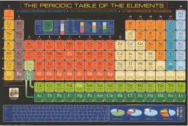Periodic Table Of Mixology Products U2013 Tagged