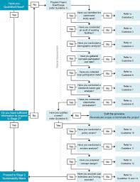 mcdonalds process flow chart committee sign up sheet template