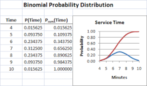 Binomial Probabilities Table Homework 10