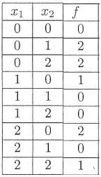 How To Do Truth Tables How To Present A Three Valued Logic Function As A Polynomial
