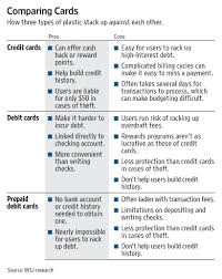 prepaid credit card to build credit the new card on cus prepaid debit wsj