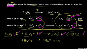 collision theory video kinetics khan academy