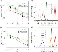 the dynamics of emotions in online interaction open science