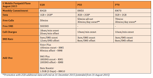 the complete list of postpaid plans in malaysia lowyat net