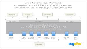 cognero learning u0026 assessment suite innovative tools for