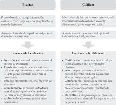 medios técnicas e instrumentos de evaluación formativa y