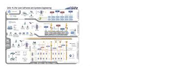 Agile Coach Resume When To Implement Scaled Agile U2013 Agilanz