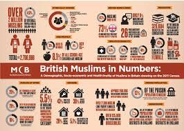 muslims in numbers muslim council of britain mcb