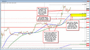 Massachusetts On A Map Forex Technical Analysis Eurusd Moves To And Through 1 2000