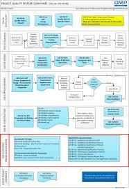 e03 6001 pre commissioning checklist pump centrifugal gmp