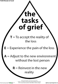 grief loss resources cbt worksheets psychology tools