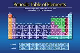 C Element Periodic Table Build An Atom