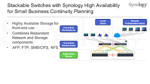 business continuity plan template for small business stackable switches and synology high availability for small click to enlarge