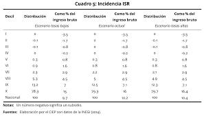 iva en mexico 2016 iva e isr impacto por el cambio en las tasas impositivas ciep