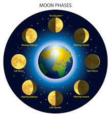 phases of the moon astro navigation demystified