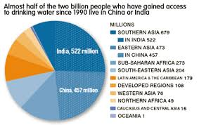 Water Challenge Asian Asia And The Pacific International Decade For Water For