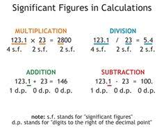 significant figures handout worksheets maths and science