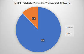 android vs iphone market android vs iphone in south africa the winner is clear