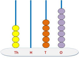 4 digits number on spike abacus understand the concept of numbers