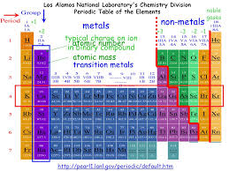 Periodic Table With Charges Periodic Table Of The Elements Ppt Online Download