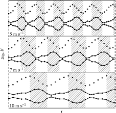 the relationship between wingbeat kinematics and vortex wake of a